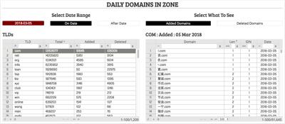 Domain Name Statistical Tools