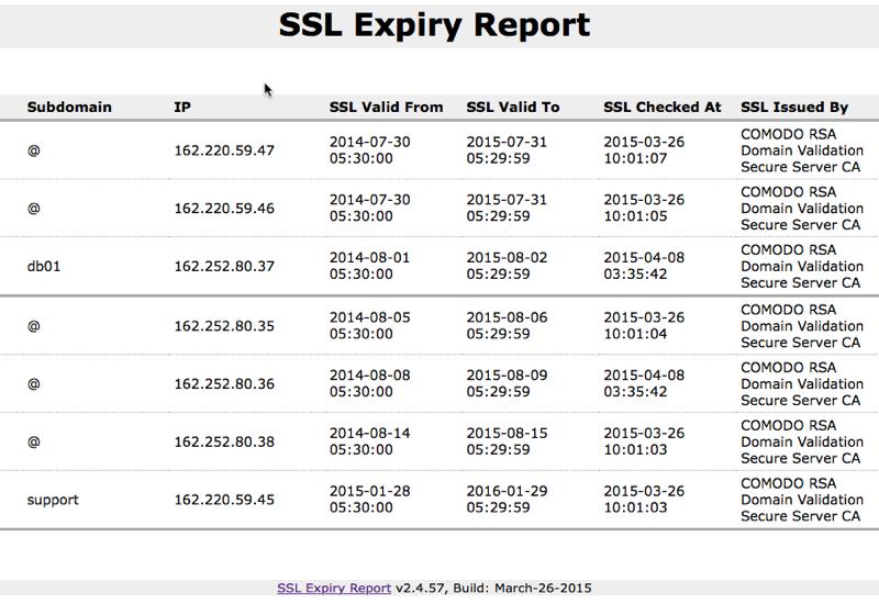 Domain SSL Expiry Report