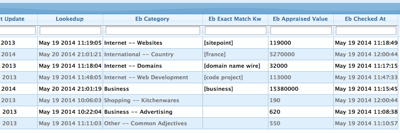 Estibot Data in Watch My Domains