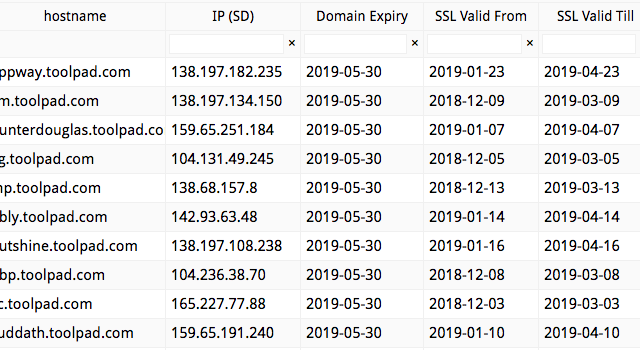 Monitor Domain Records